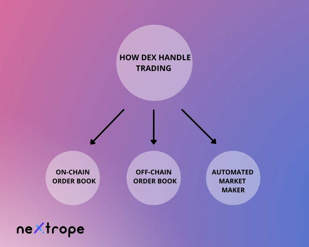 How does decentralized exchange handle trading?