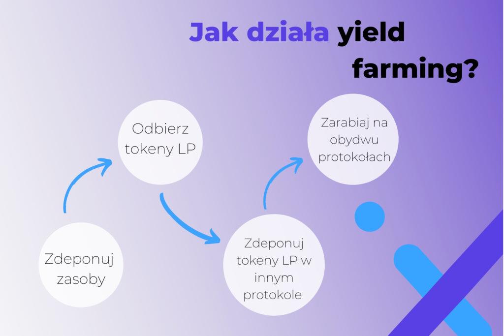 Jak działa yield farming?
