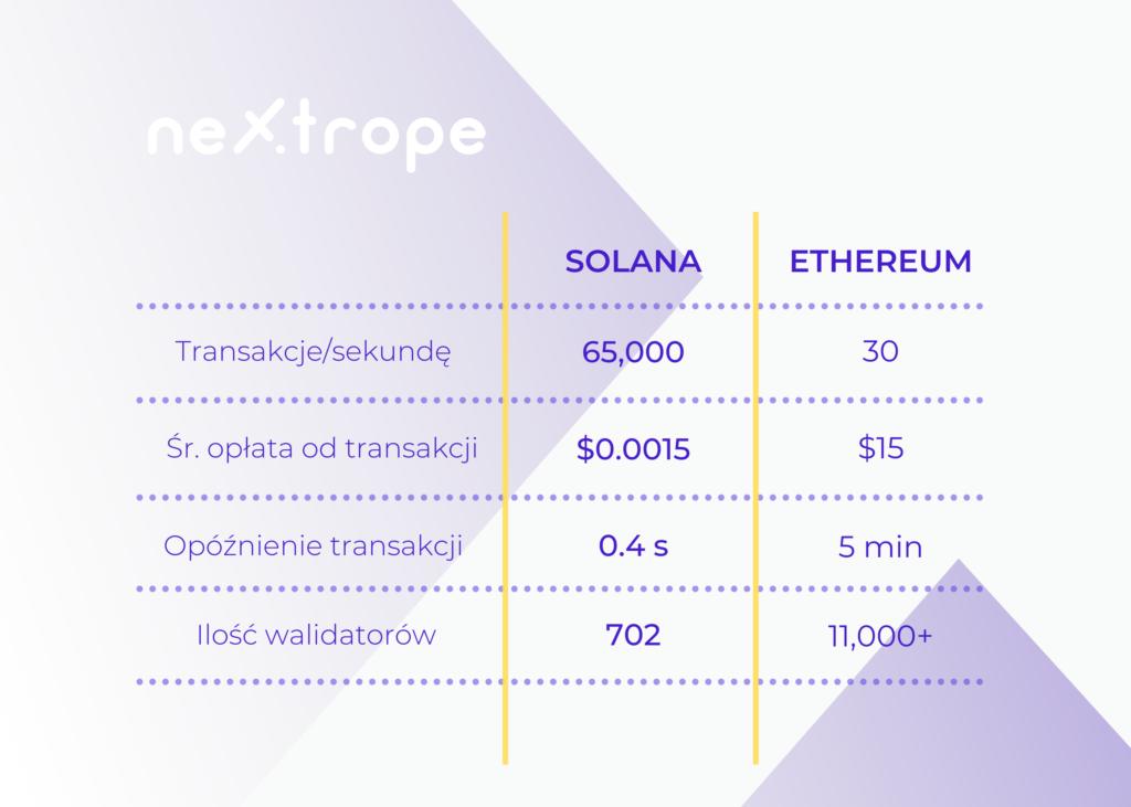Solana vs Ethereum